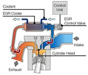 Exhaust Recirculation System Pdf Technology Of Hydrogen Fueled Rotary Engine Dual Fuel