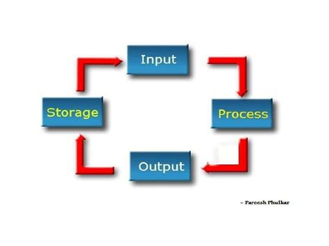 data processing cycle diagram information processing cycle