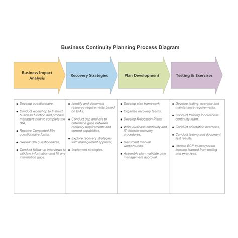 Business Continuity Planning Process Diagram Healthcare Business Continuity Plan Template