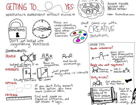 getting books visual book review getting to yes negotiating agreement