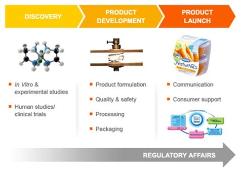 Mba In Product Development In India by Product Development Definition Marketing Dictionary