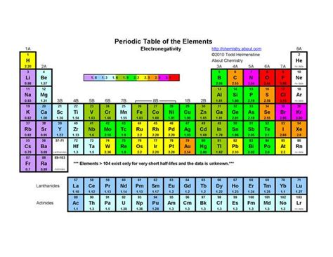 printable periodic table electronegativity 7 best education images on pinterest chemistry free