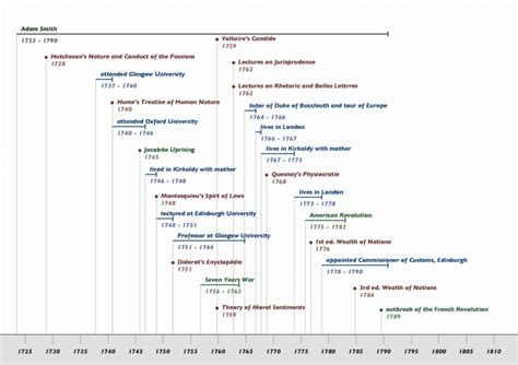 Smith Timeline by Timeline Of Economic Thought Search Engine At