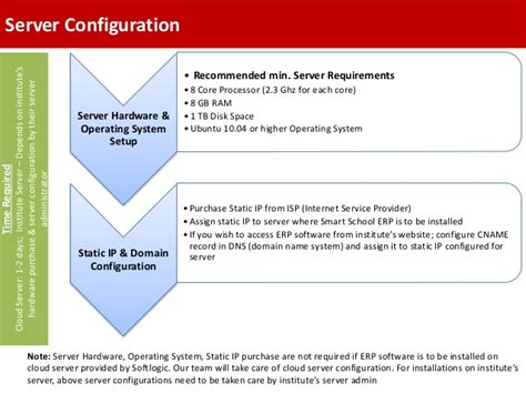 implementation workflow smart school erp how to get started implementation
