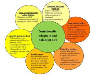 Balanced Food For Healthy Essay by Nutrients Free Text Gluten Free Diet In Children An Approach To A Nutritionally