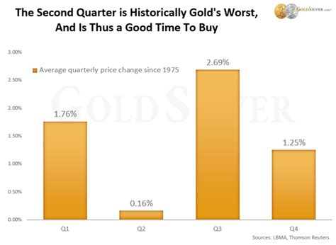 best time to buy gold what is the best time to buy gold quora