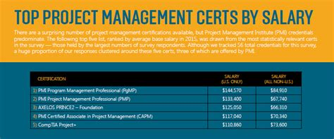 Certified Project Manager With Mba Salary by Salary Survey Plus Project Management Certification Is A