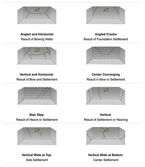 types of basements does your home foundation cracks we can help kc pro