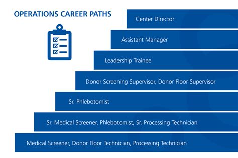 Mba Career Paths And Opportunities by Career Ladder Description Best Image Voixmag