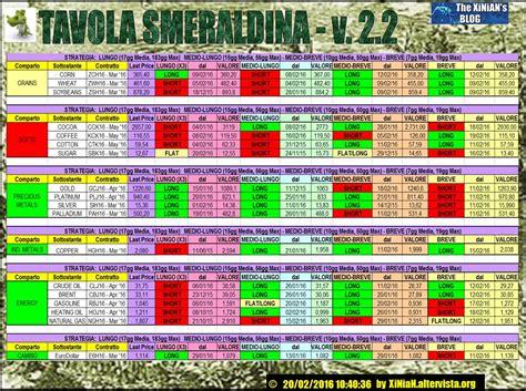 tavola smeraldina tavola smeraldina v 2 2 materie prime 20 02 2016