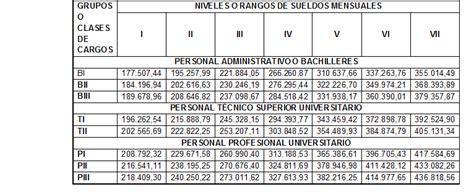 nuevas escalas de salario mundo tributario venezuela