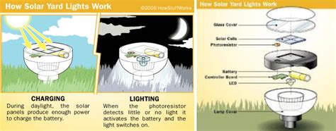 Solar Light Batteries How Do Solar Lights Work