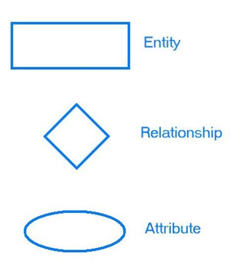 entity relationship diagram symbols entity relationship diagrams