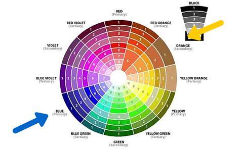 tavola cromatica dei colori make up e ombretti i colori giusti per gli occhi azzurri