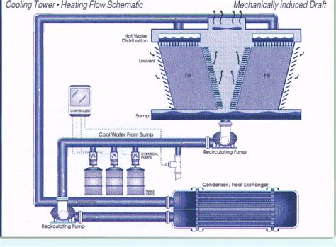 Centrifugal Tahan Panas cara kerja cooling tower distributor refractory insulation