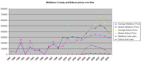 Middlesex County Nj Property Tax Records Offer What Percentage Below Asking Edison Middlesex Comparable Sales For Sale