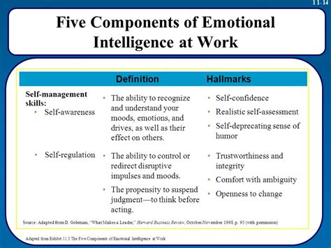 Emotional Intelligence At Work 11 strategic leadership creating a learning organization and an ethical organization professor