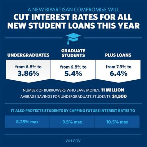 white house student loans obama backs bipartisan student loan deal cornyn concurs texas on the potomac