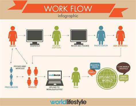 workflow graphics infographic ideas 187 infographic workflow best free