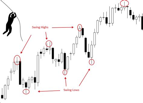 swing trader forex swing trading babypips