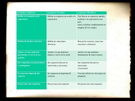 preguntas filosoficas empiricas y formales s 237 ntesis preguntas emp 237 ricas formales y filos 243 ficas