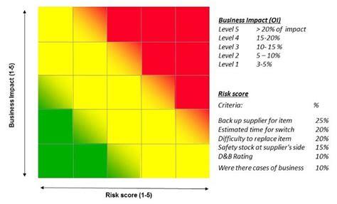 Atemberaubend Risiko Heat Map Vorlage Zeitgen 246 Ssisch Entry Level Resume Vorlagen Sammlung Free Excel Heat Map Template