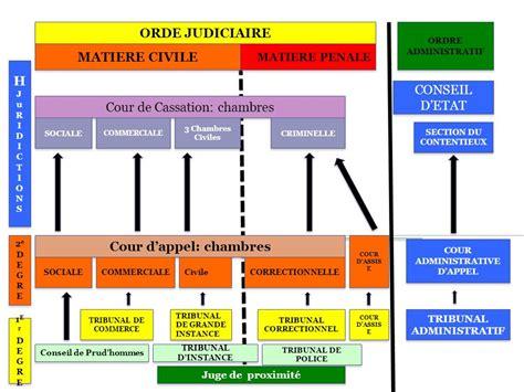 chambre sociale cour de cassation cours de droit des contrats ppt t 233 l 233 charger