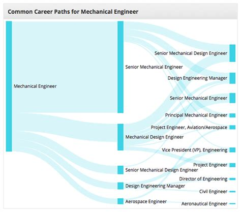 research center homepage career path charts   cleanup thai release