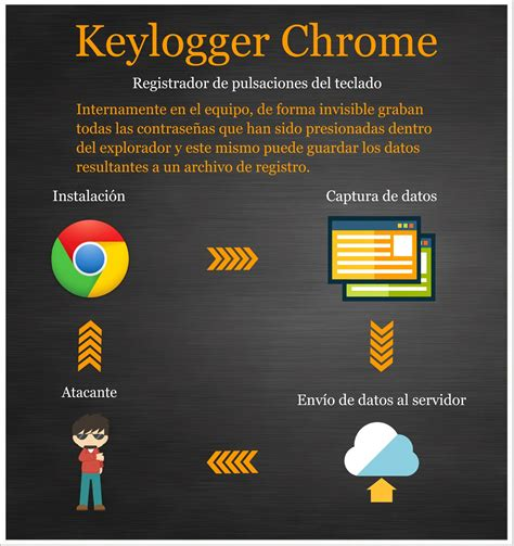 chrome keylogger plugin keylogger en google chrome underc0de hacking y