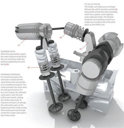 koenigsegg valve actuator fiat s multiair valve lift system explained tech dept