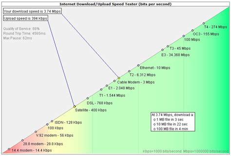 upload speed test connection upload speed tests