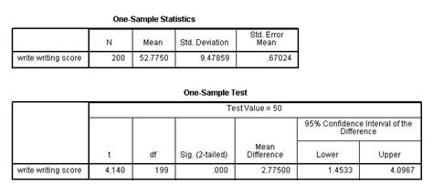 spss tutorial hypothesis testing image gallery t test exle