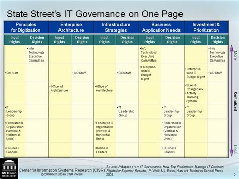It Governance Framework Template it governance 171 center for information systems research