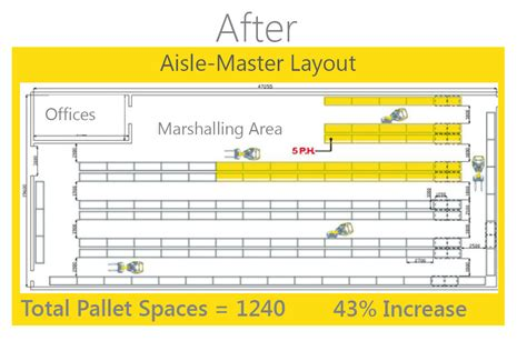 warehouse layout planning download aisle master articulated reach forklifts warehouse