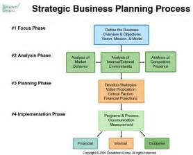 Strategic Business Development Plan Template Donaldson Group