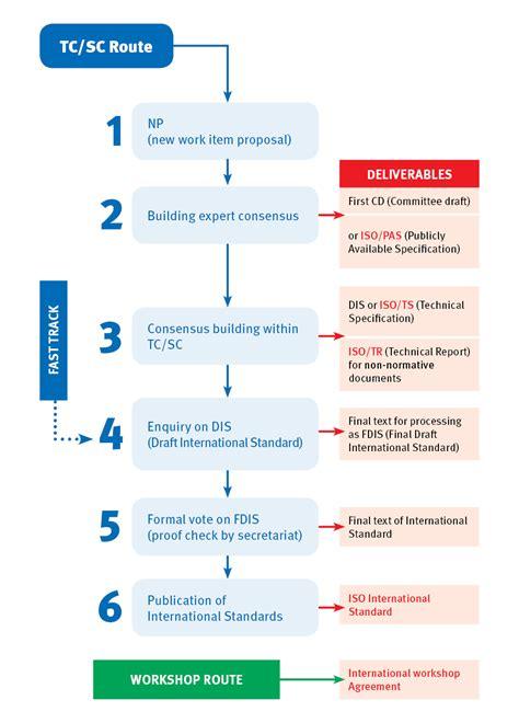 industry standard design setting the standard for developing standards