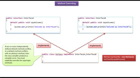 tutorial java method java ee java tutorial java method overriding default