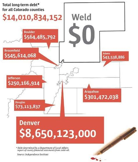Cbell County Property Records Weld County Only One In Colorado Without Term Debt