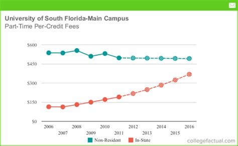 Of South Florida Mba Fees by Part Time Tuition Fees At Of South Florida