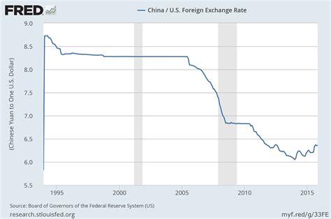 cotizacion euro dolar banco de espa a viaje al fondo de las finanzas internacionales evoluci 243 n