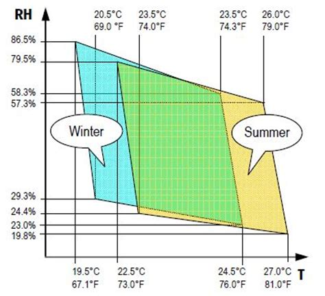 ashrae comfort zone chart determining thermal comfort using a humidity and