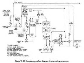 reciprocating compressors slowdown valve gas process engineering