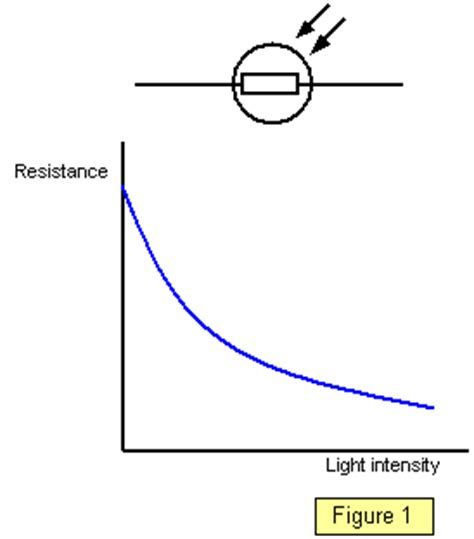 light dependent resistor and thermistor schoolphysics welcome