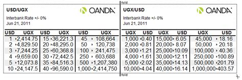 currency converter cheat sheet converter cheat sheet oanda currency travelers pictures