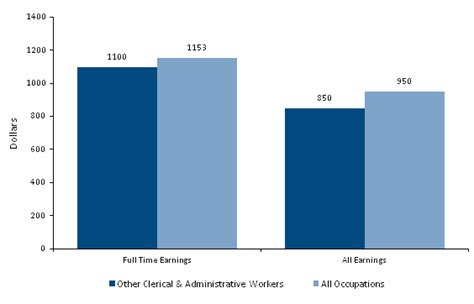 Salary For An Executive Assistant by How To Become An Administrative Assistant Salary Stats