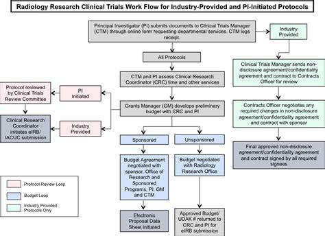 workflow organization policies and procedures