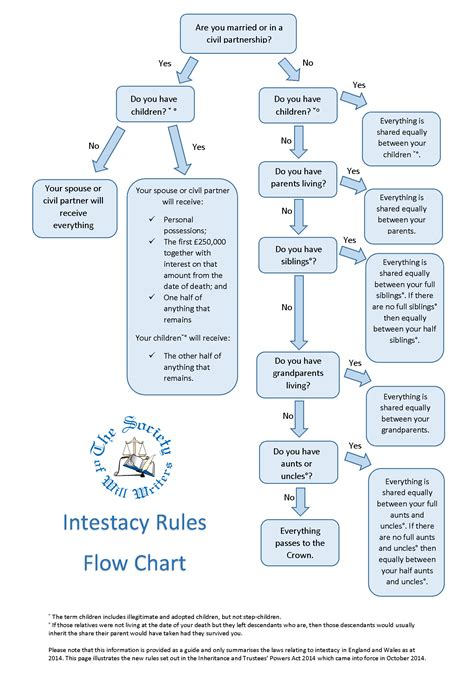 uk intestacy flowchart intestacy flowchart flowchart in word