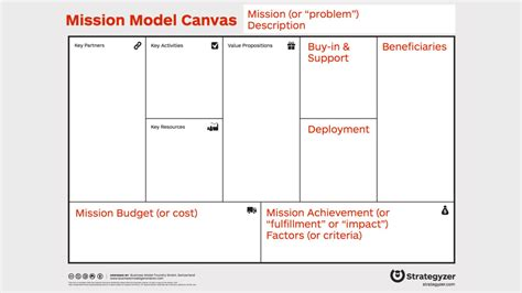Looking For A Mission Driven Mba by The Mission Model Canvas An Adapted Business Model Canvas