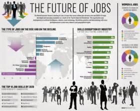 next industrial revolution to put seven million jobs at