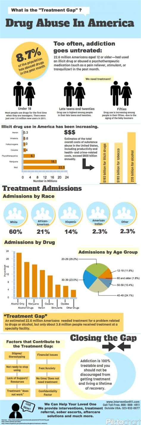 Substance Abuse Detox Massachusetts by Best 25 Drugs Abuse Ideas On Help
